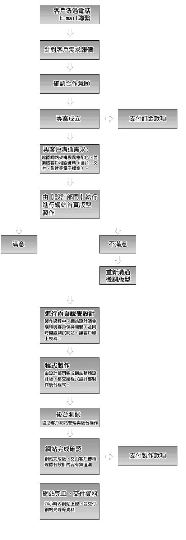 苹果网页设计流程图